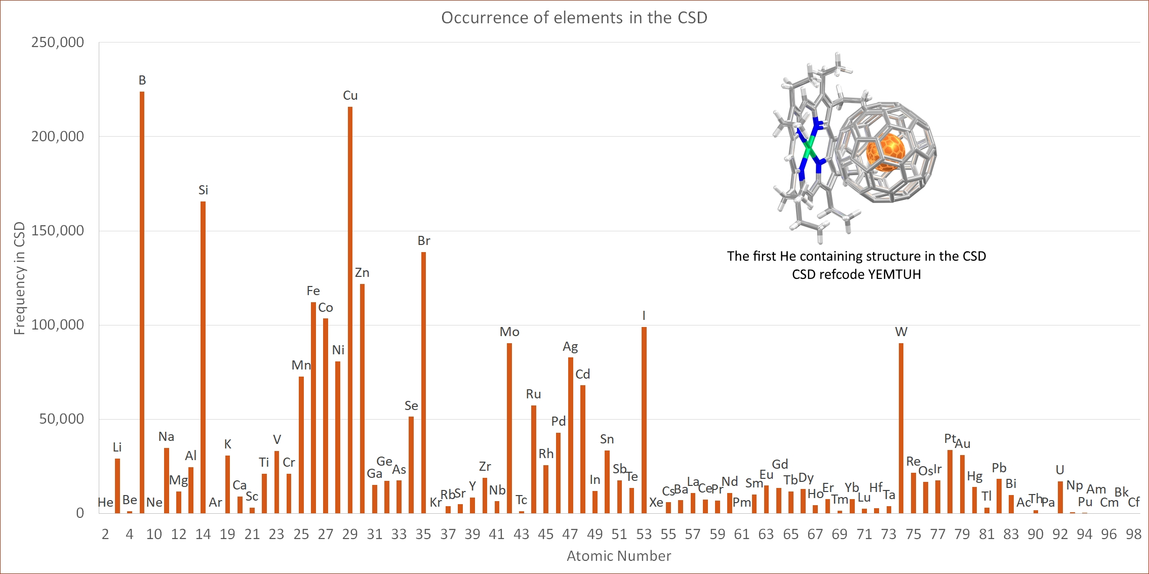 Graph to show the frequency of occurrence of elements in the Periodic Table with a frequency between 0 and 250,000.